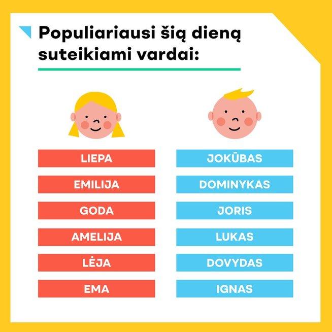Populiariausi vardai (nuotr. Registrų centro)