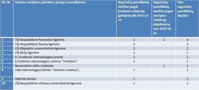 Komisijos priimti teigiami sprendimai (pagal asmens sveikatos priežiūros įstaigas)