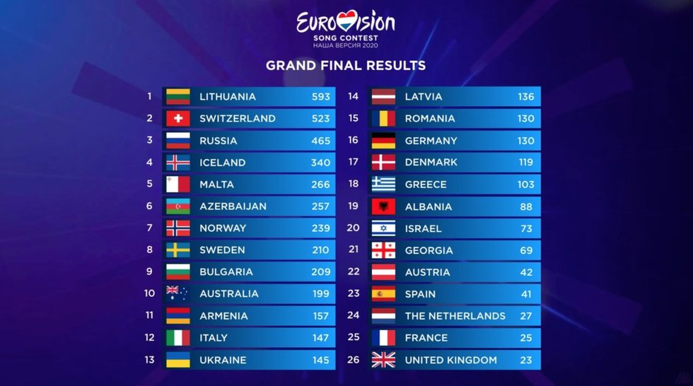 """Rusijoje organizuoto """"Mūsų Eurovizija"""" konkurso rezultatai (vk.com nuotr.)"""