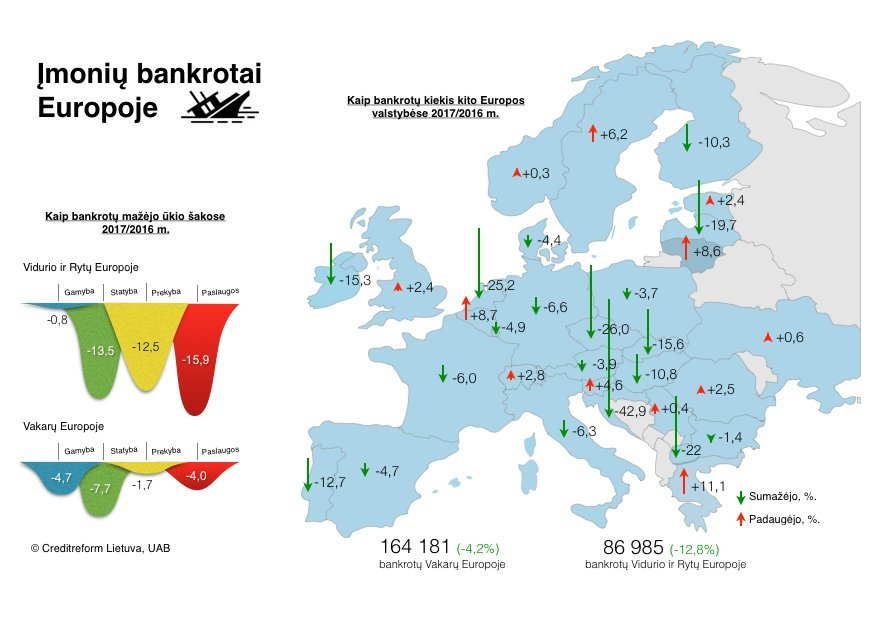 Bankrotai Europoje