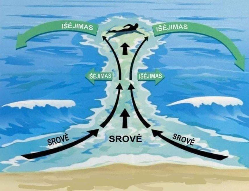 Specialistai dalinasi: jei plaukiant srovė neša į jūrą, plaukite į šonus