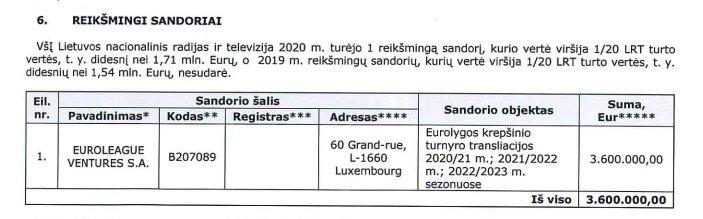 Eurolygos transliacijų teisų kaina