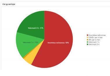 LRV duomenų apžvalga
