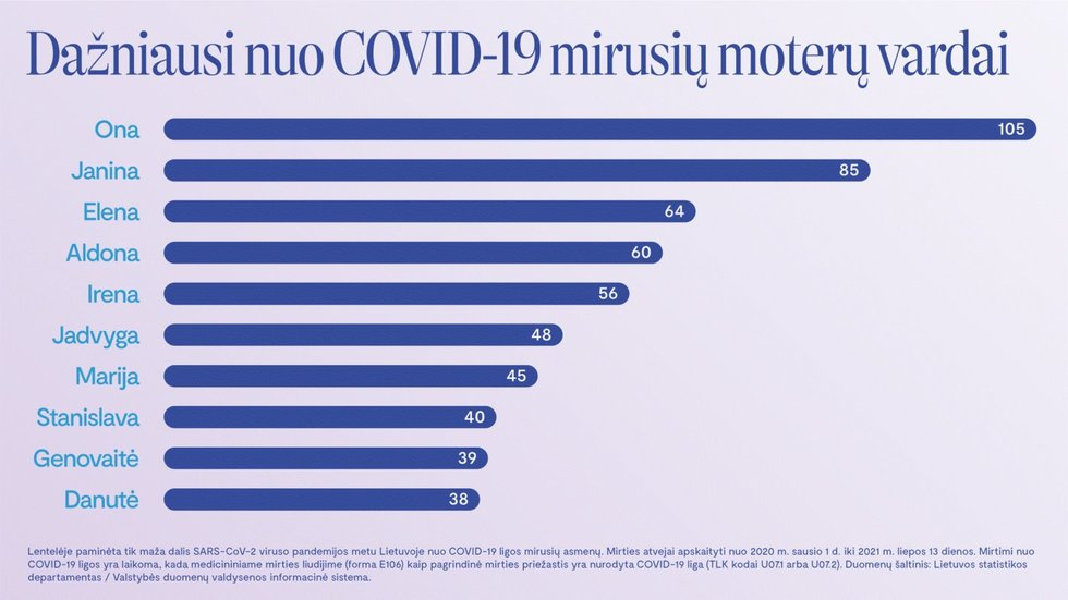 Mirusiųjų nuo Covid-19 vardai Lietuvoje