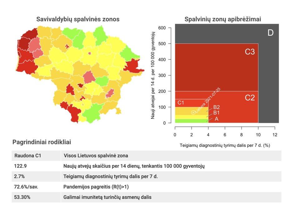 Covid-19 situacija kaista: raudonojoje zonoje – visi didieji šalies miestai