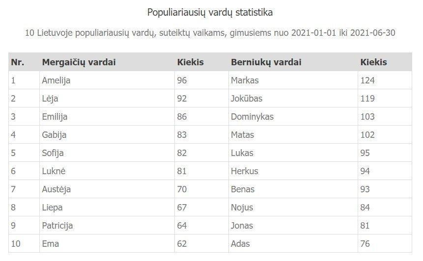 Populiariausių vardų statistika pirmąjį 2021 metų pusmetį, Registrų centro duomenys.