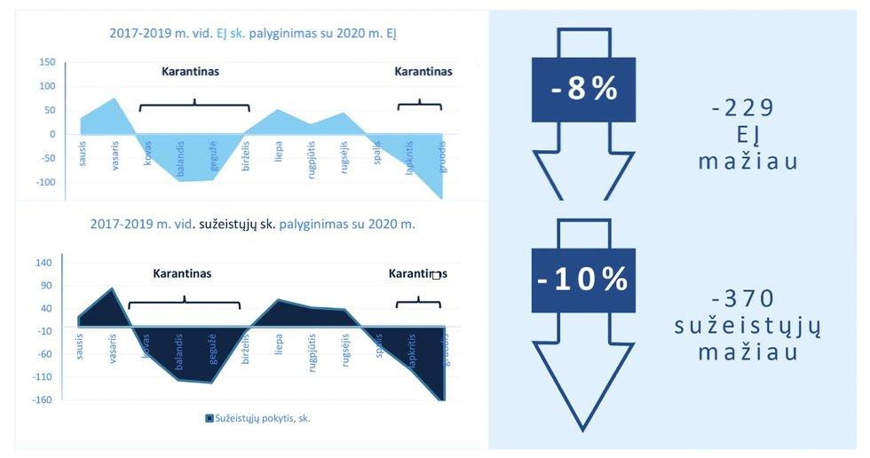 Įskaitinių eismo įvykių, sužeistųjų ir žuvusiųjų skaičiaus kitimas Lietuvoje 2001–2020 m