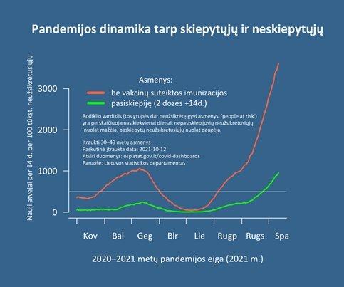 Pandemijos dinamika tarp skiepytų ir neskiepytų