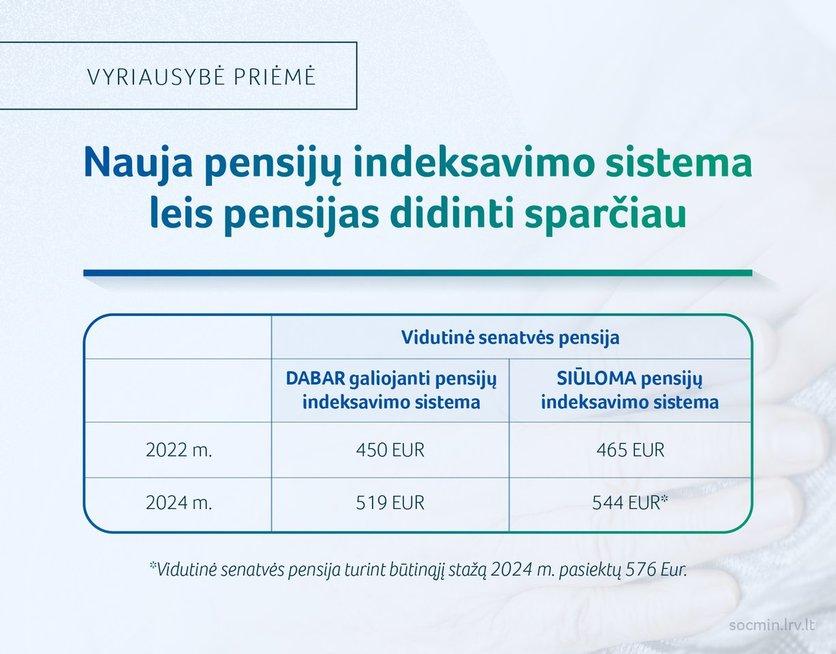 Pensijų didinimas