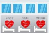 Lietuvoje – gąsdinantys skaičiai dėl mirčių nuo širdies smūgio