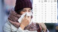 Įvardijo miestus, kur jau sergama gripu: ragina pasisaugot