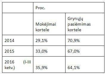 Lietuvių įpročiai atsiskaitant grynais pinigais ir mokėjimo kortelėmis (šaltinis: Lietuvos bankas)