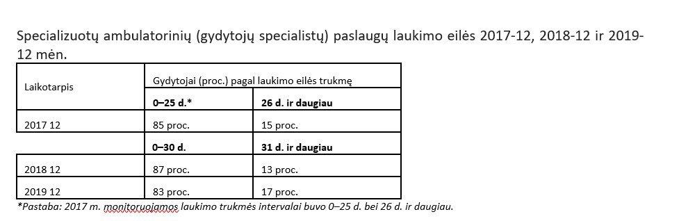 Specializuotų ambulatorinių (gydytojų specialistų) paslaugų laukimo eilės