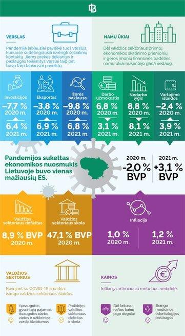 Lietuvos banko prognozės