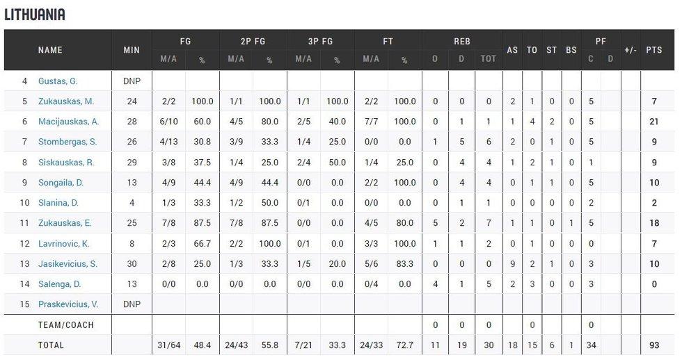 Lietuva-Ispanija 2003 m. finalo statistika (nuotr. Organizatorių)