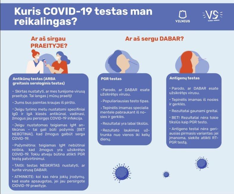 Kuo skiriasi COVID-19 testai?