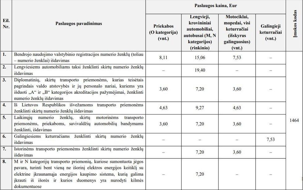 """Žymiai mažėja VĮ """"Regitra""""  paslaugų kainos (nuotr. bendrovės)"""