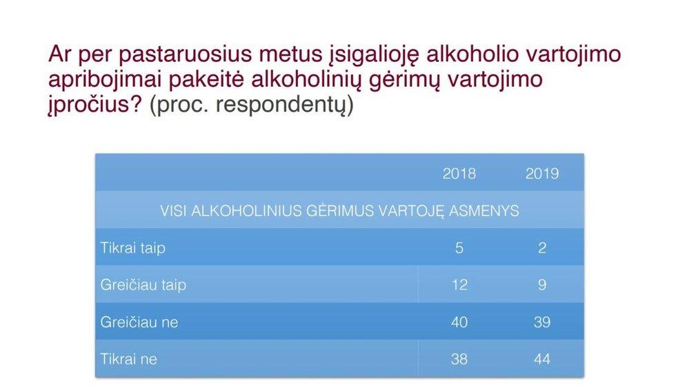 Tyrimas apie alkoholio vartojimo aplinkos ir įpročius Lietuvoje