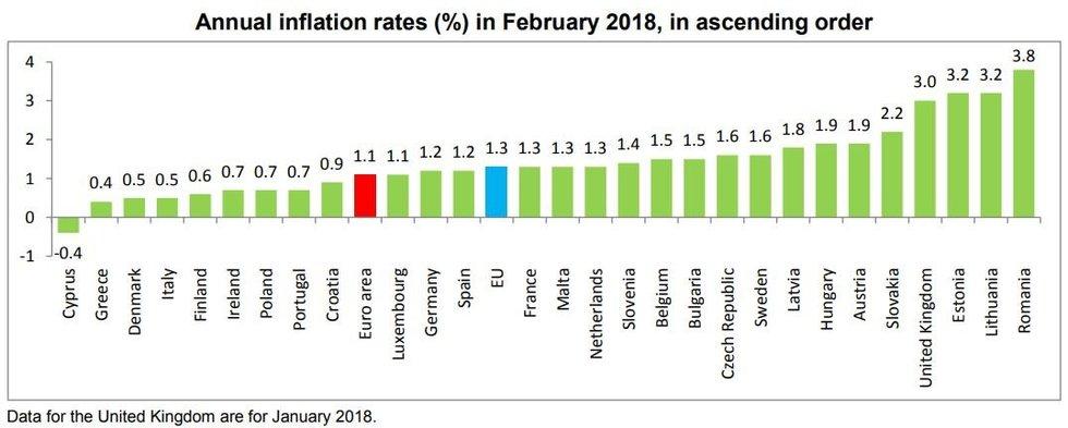 Vasario duomenys apie kainų didėjimą ES
