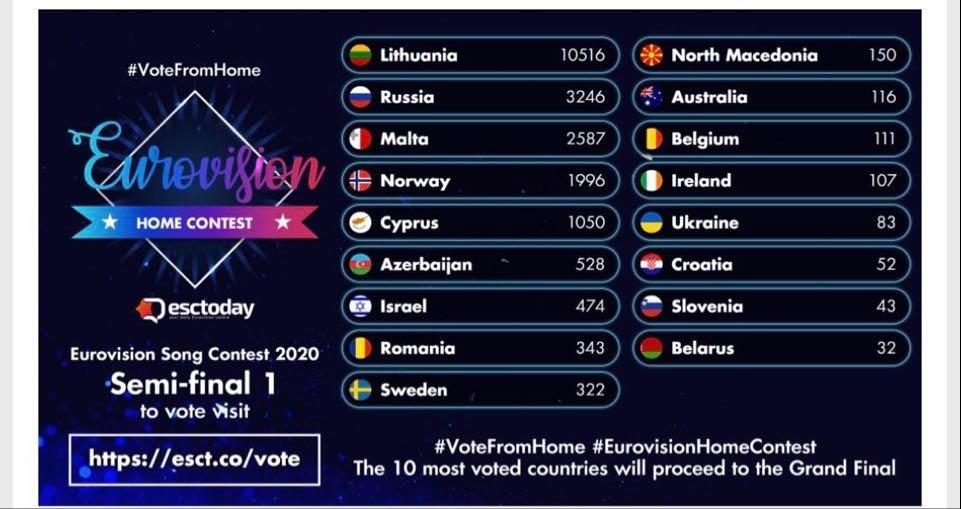 """""""Eurovizijos"""" pirmo pusfinalio balsavimas"""