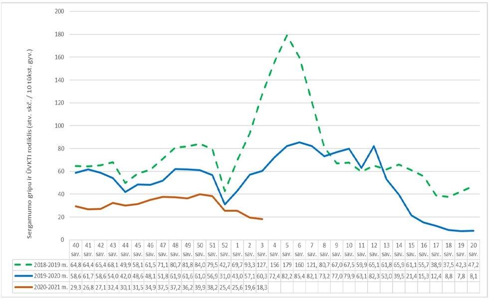 Sergamumo gripu rodikliai (Nuotr. NVSC)