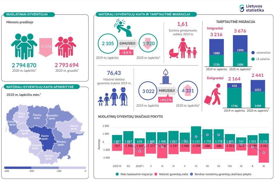 Demografiniai pokyčiai (nuotr. Statistikos departamentas)