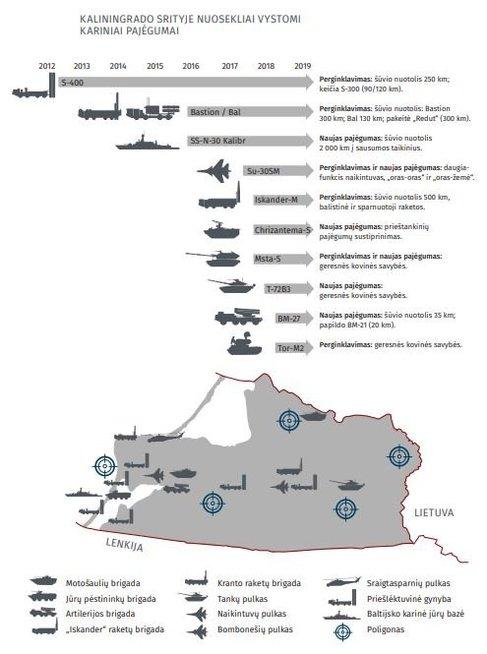 Kaliningrado kariniai pajėgumai, vsd inf.