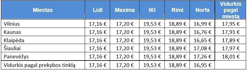 Prekių kainų tyrimas