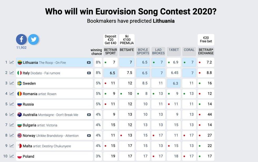 """Įrašas """"Eurovizijos"""" lažybininkų puslapyje """"Eurovisionworld"""""""
