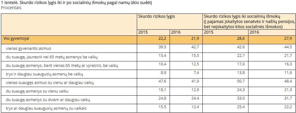 Skrudo rizikos lygis (Lietuvos statistikos departamento duomenys)