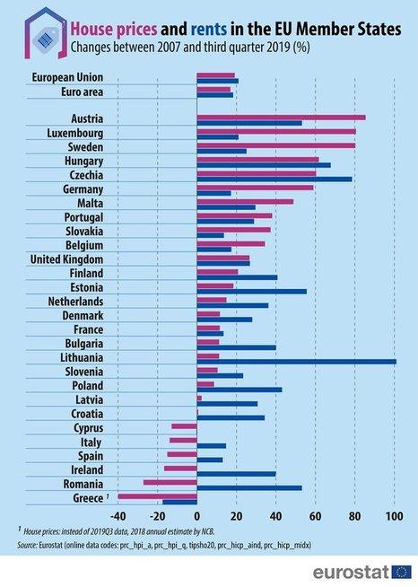 NT pardavimo ir nuomos kaina Europos Sąjungoje (Eurostat)