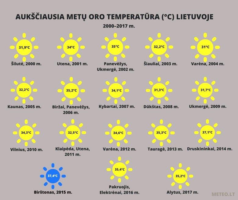 Lietuvos aukščiausios oro temperatūros (nuotr. meteo.lt)