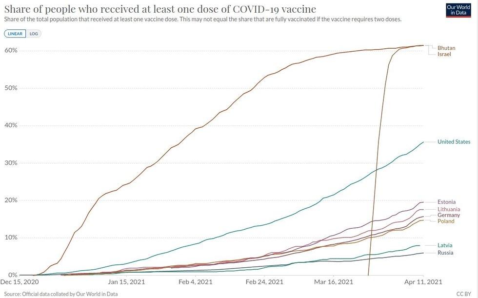 OWD lentelė su valstybių vakcinacijos lygiu balandžio 11-ąją