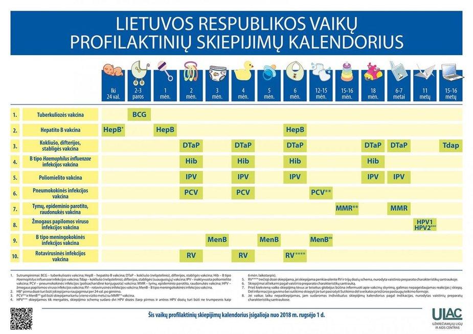 Vaikų profilaktinių skiepijimų kalendorius