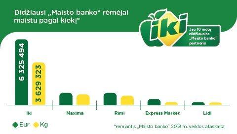 2018 m. didžiausi Maisto banko rėmėjai