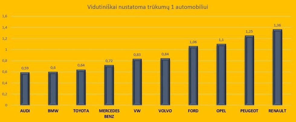 Mažiausiai trūkumų turintys automobiliai Lietuvoje (nuotr. 123rf.com)