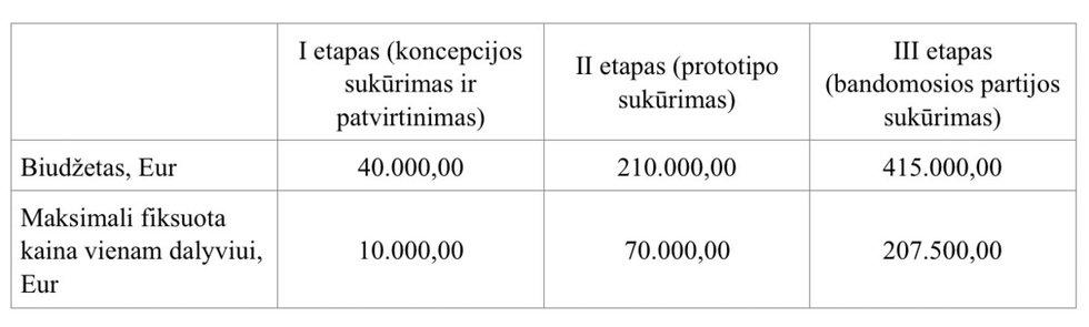 Ikiprekybinio pirkimo biudžetas (Trakų rajono savivaldybės PPT duomenys)