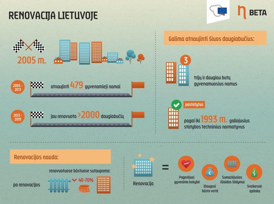 Beta-infografikas-Renovacija