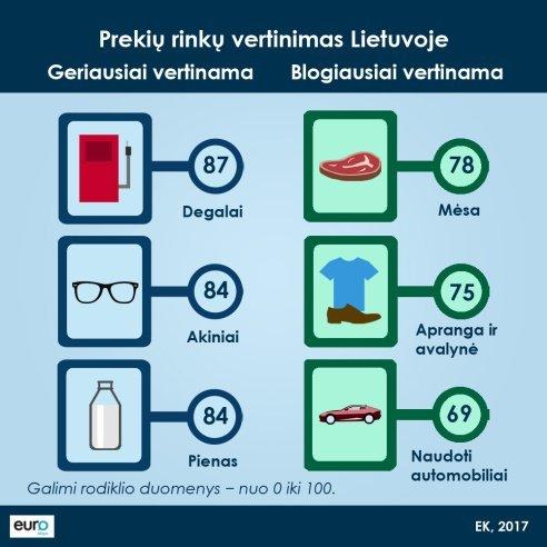 Prekių rinkų vertinimas Lietuvoje (Europos Komisijos nuotr.)
