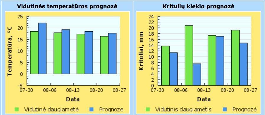 Rugpjūčio temperatūros ir kritulių mėnesio prognozė (nuotr. meteo.lt)