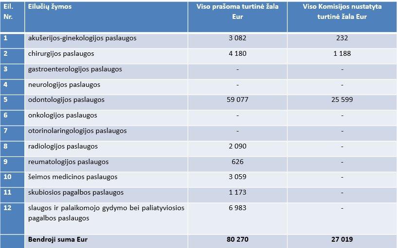 Komisijos priimti teigiami sprendimai (pagal paslaugų grupes)