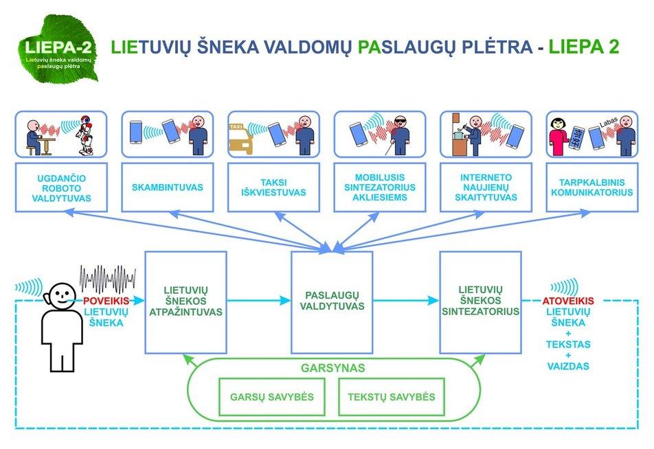 Projekto LIEPA 2 metu bus sukurtos šešios balsu lietuviškai valdomos paslaugos mibiliesiems įrenginiams