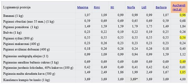 Pigiausių maisto produktų krepšelio produktų kainų palyginimo lentelė
