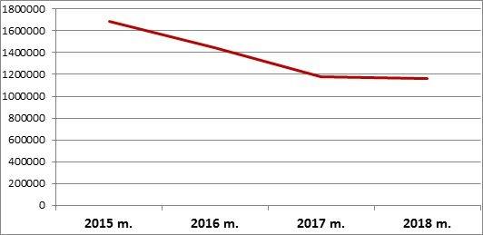 Vertinant paskutinių keturių metų duomenis, netikslinių skambučių skaičius mažėja (nuotr. Organizatorių)