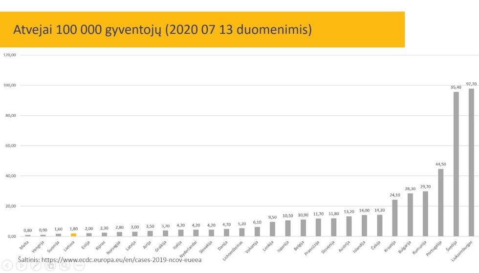 Epidemiologinė COVID-19 ligos situacija šalyje (nuotr. Facebook)