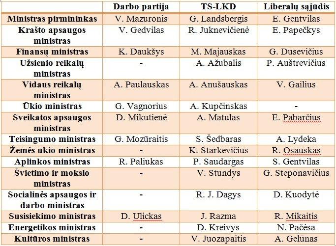 Šešėliniai ministrų kabinetai (nuotr. tv3.lt)