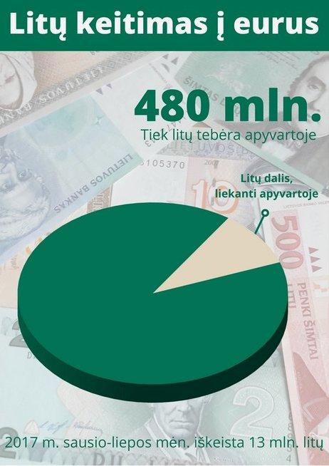 Litų keitimas į eurus (nuotr. Lietuvos banko)