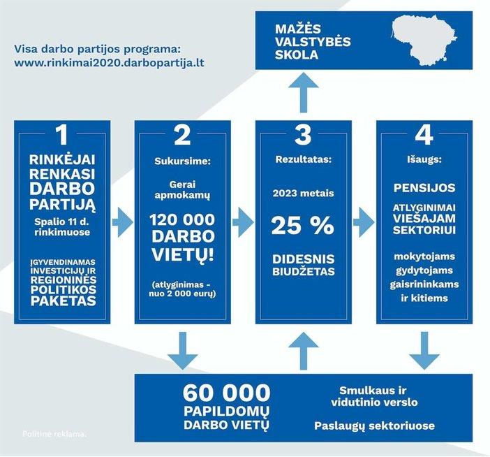 Darbo partija pristatė rinkimų programą